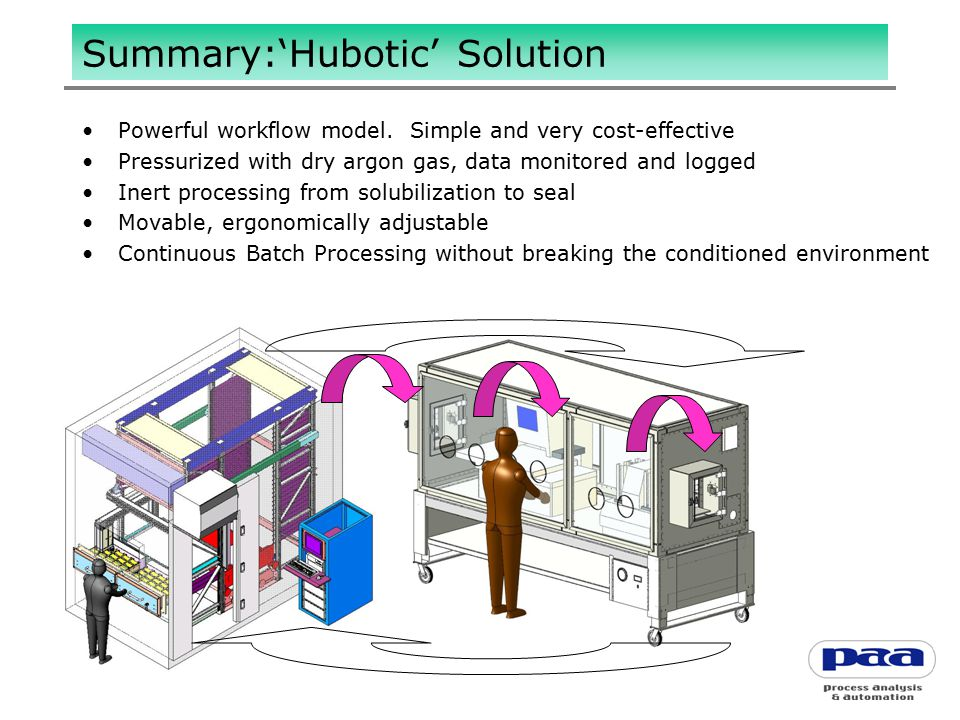 Summary:'Hubotic' Solution Powerful workflow model.