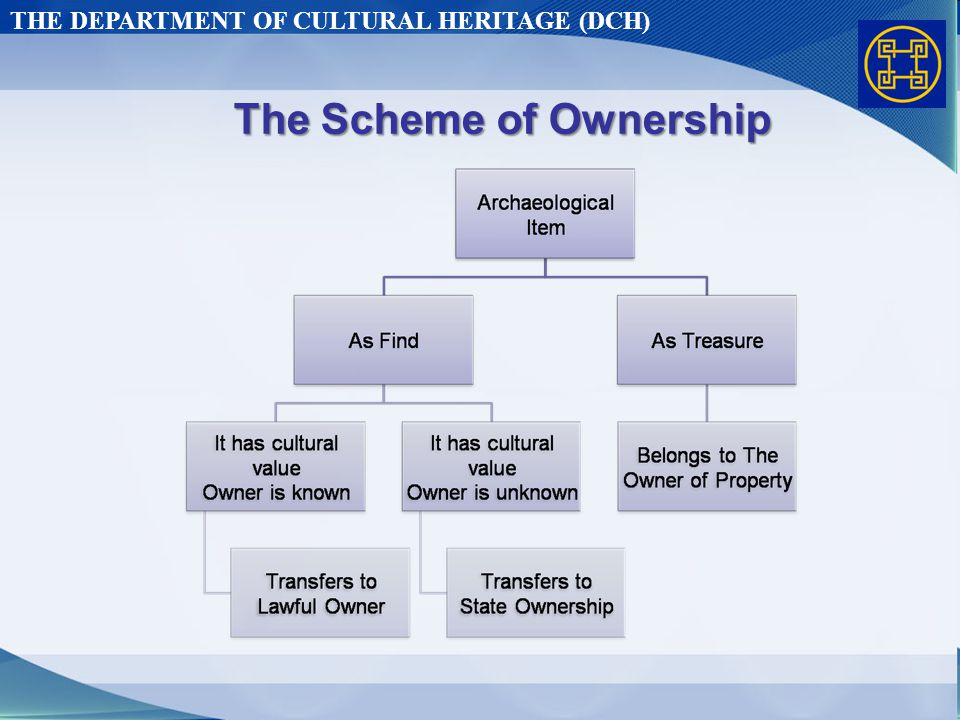 THE DEPARTMENT OF CULTURAL HERITAGE (DCH) The Scheme of Ownership