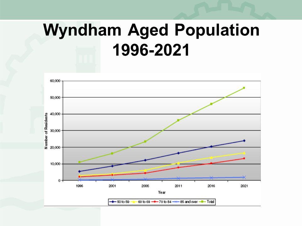 Wyndham Aged Population 1996-2021
