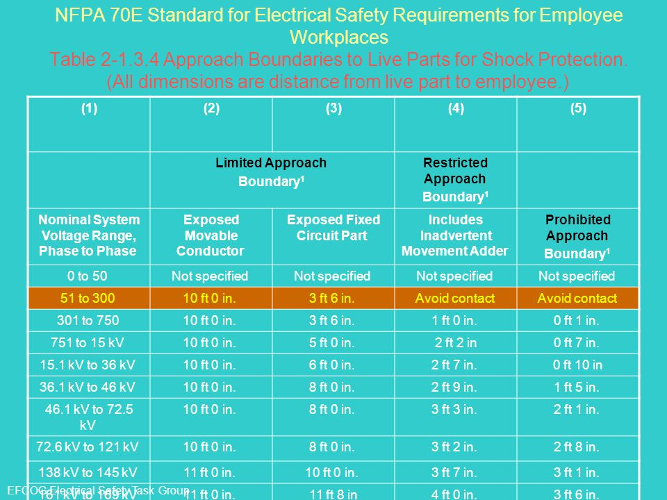 NFPA 70E Standard for Electrical Safety Requirements for Employee Workplaces Table 2-1.3.4 Approach Boundaries to Live Parts for Shock Protection. (Al
