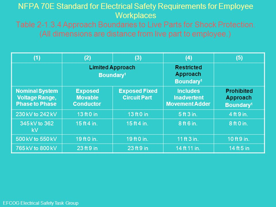 EFCOG Electrical Safety Task Group NFPA 70E Standard for Electrical Safety Requirements for Employee Workplaces Table 2-1.3.4 Approach Boundaries to L