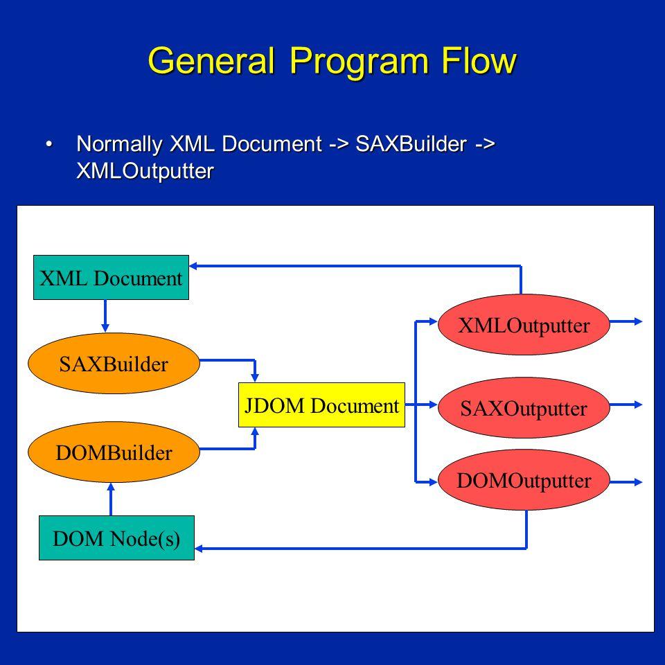 General Program Flow Normally XML Document -> SAXBuilder -> XMLOutputterNormally XML Document -> SAXBuilder -> XMLOutputter DOM Node(s) JDOM Document SAXBuilder DOMBuilder XMLOutputter SAXOutputter DOMOutputter XML Document