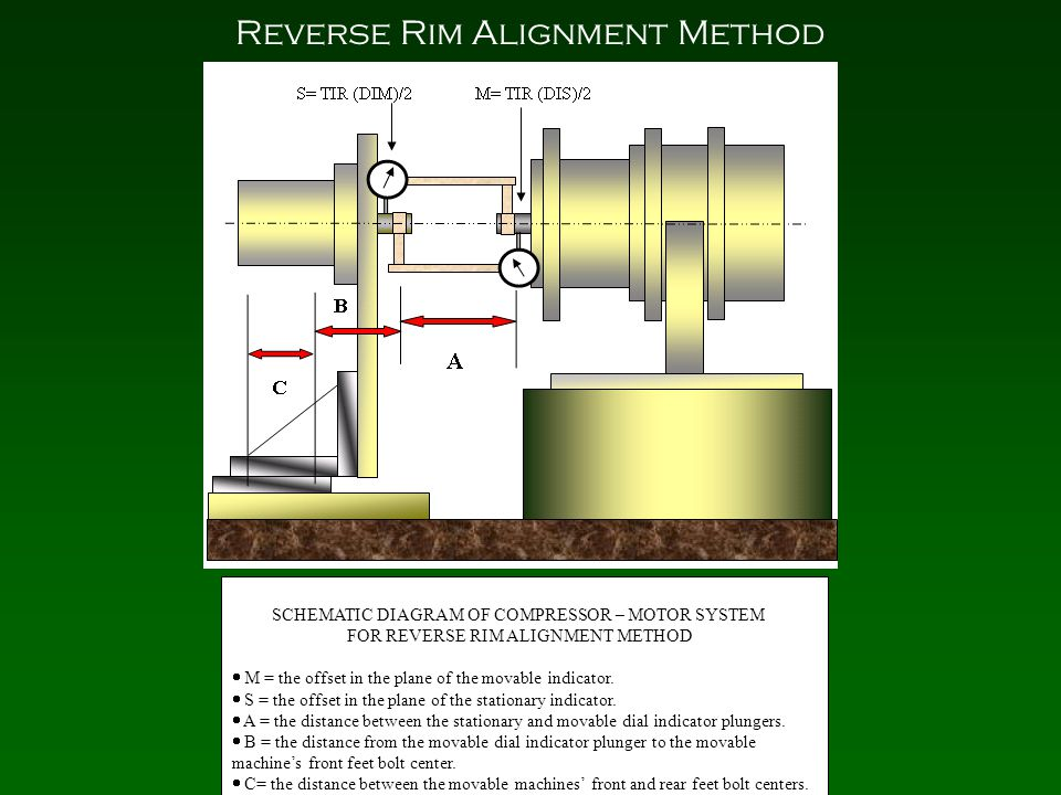 Reverse Rim Alignment Method SCHEMATIC DIAGRAM OF COMPRESSOR – MOTOR SYSTEM FOR REVERSE RIM ALIGNMENT METHOD  M = the offset in the plane of the movable indicator.