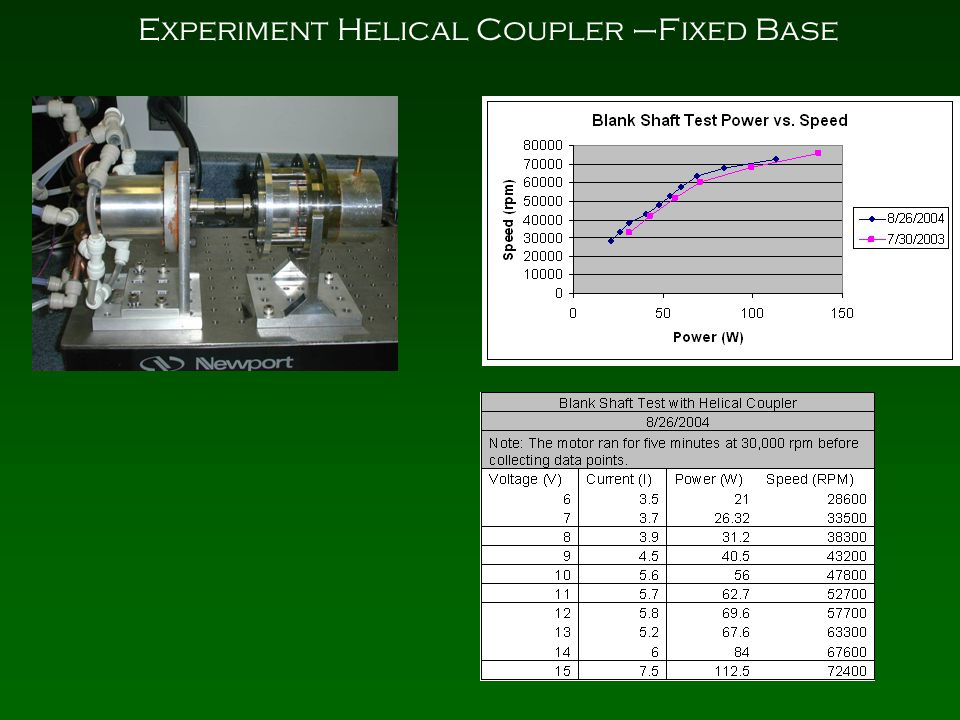 Experiment Helical Coupler –Fixed Base