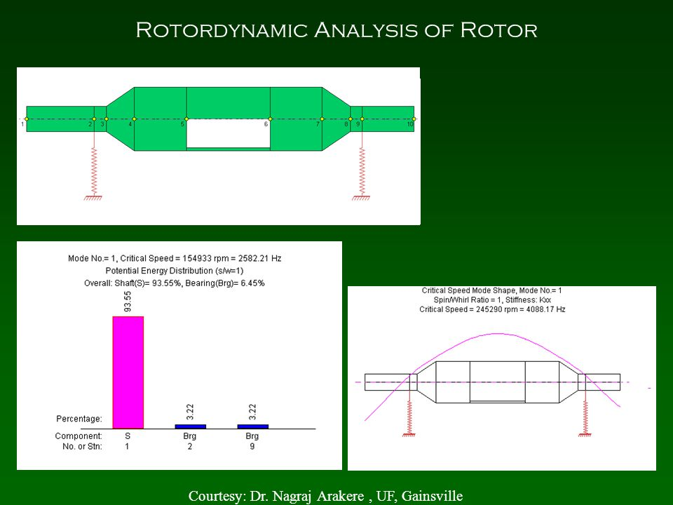 Rotordynamic Analysis of Rotor Courtesy: Dr. Nagraj Arakere, UF, Gainsville