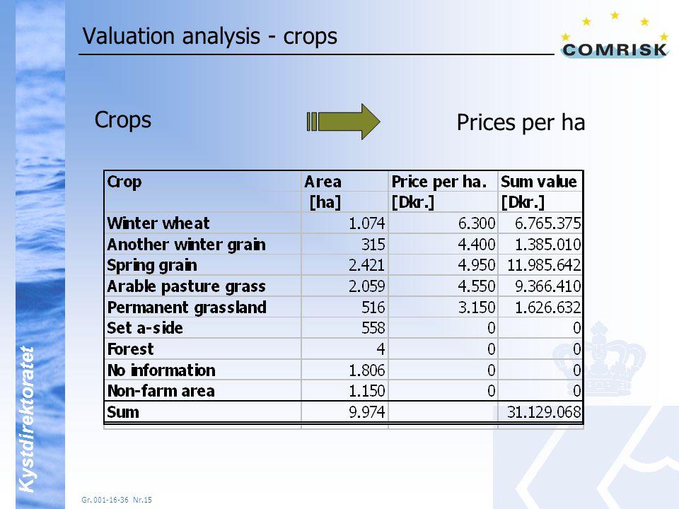 Kystdirektoratet Gr. 001-16-36 Nr.15 Valuation analysis - crops Crops Prices per ha
