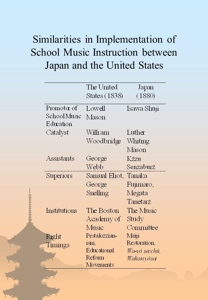 Similarities in Implementation of School Music Instruction between Japan and the United States