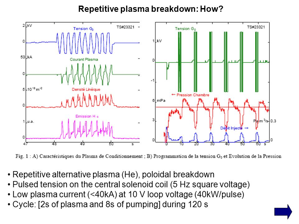 Repetitive plasma breakdown: How? Repetitive alternative plasma (He), poloidal breakdown Pulsed tension on the central solenoid coil (5 Hz square volt