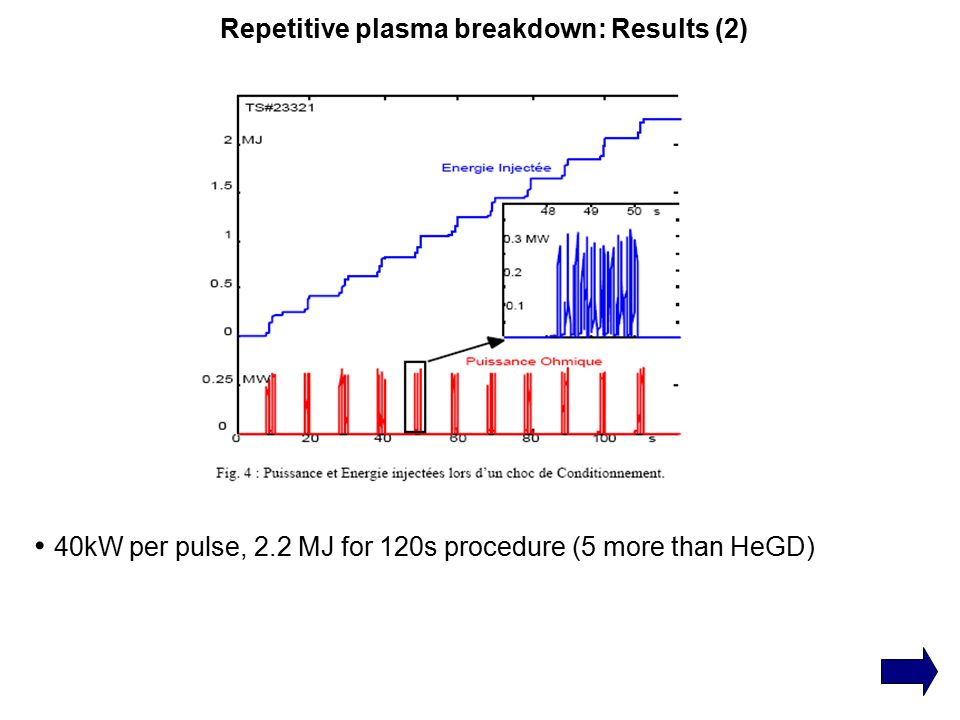 Repetitive plasma breakdown: Results (2) 40kW per pulse, 2.2 MJ for 120s procedure (5 more than HeGD)