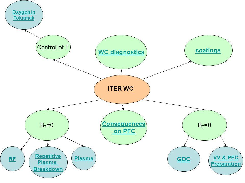 B T =0 GDC VV & PFC Preparation BT0BT0 RF Repetitive Plasma Breakdown Plasma Control of T Oxygen in Tokamak coatings WC diagnostics ITER WC Conseque