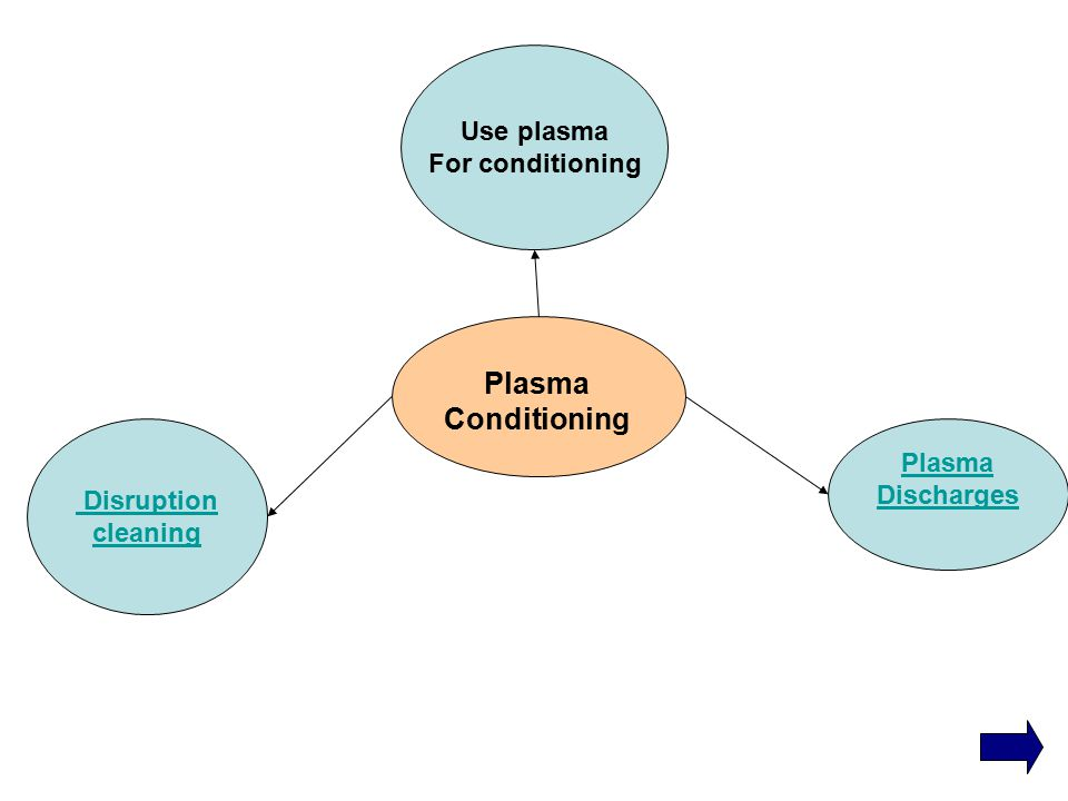 Plasma Conditioning Plasma Discharges Disruption cleaning Use plasma For conditioning