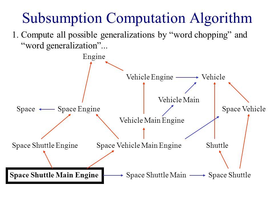 Subsumption Computation Algorithm Space Shuttle Main Engine 1.