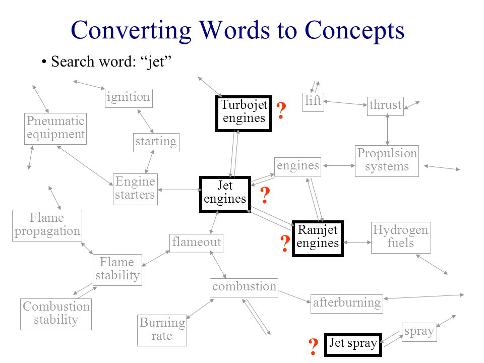 Converting Words to Concepts Jet engines flameout combustion Burning rate afterburning Ramjet engines Hydrogen fuels engines Propulsion systems thrust lift Turbojet engines Engine starters Flame stability Combustion stability Flame propagation Pneumatic equipment starting ignition Search word: jet spray Jet spray .