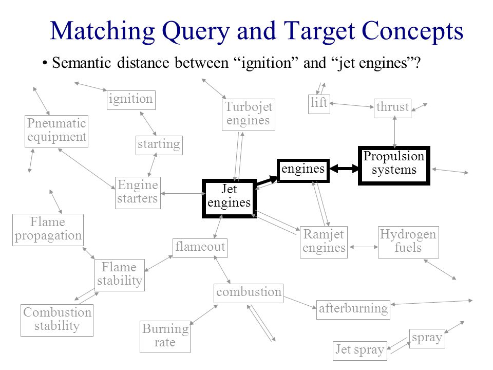 Matching Query and Target Concepts Jet engines flameout combustion Burning rate afterburning Ramjet engines Hydrogen fuels engines Propulsion systems