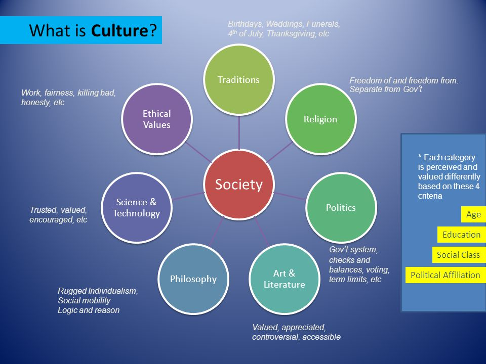 Society TraditionsReligionPolitics Art & Literature Philosophy Science & Technology Ethical Values What is Culture.