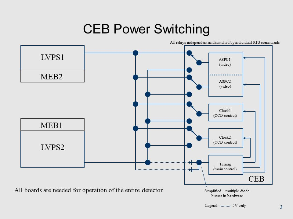 3 CEB Power Switching LVPS1 LVPS2 CEB Clock1 (CCD control) Clock2 (CCD control) All boards are needed for operation of the entire detector. ASPC1 (vid