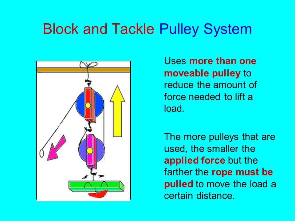 Block and Tackle Pulley System Uses more than one moveable pulley to reduce the amount of force needed to lift a load.