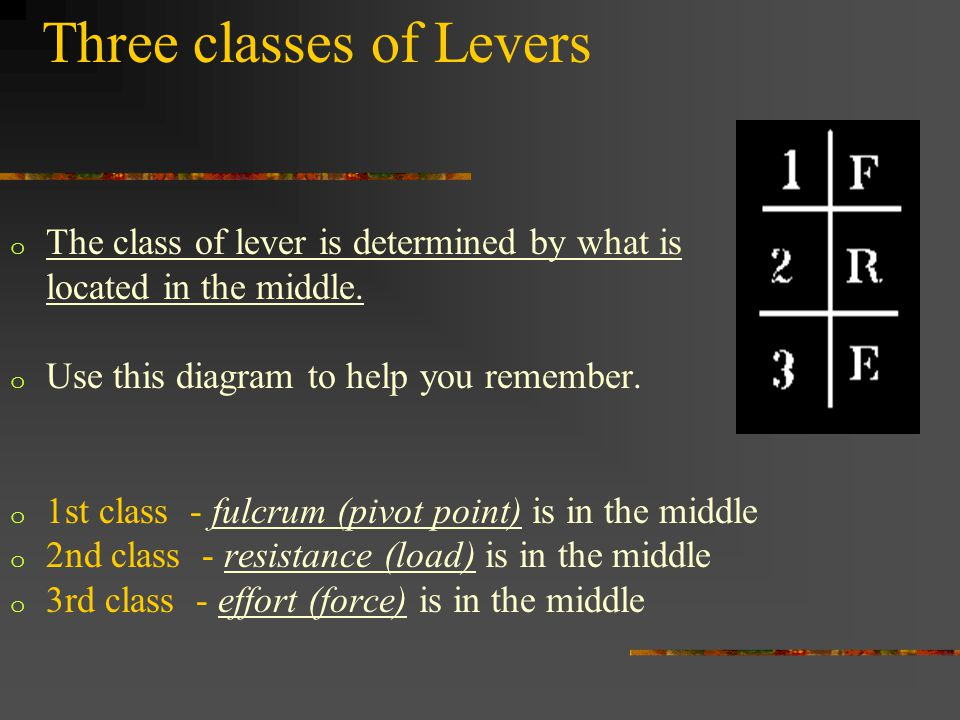 Three classes of Levers o The class of lever is determined by what is located in the middle.