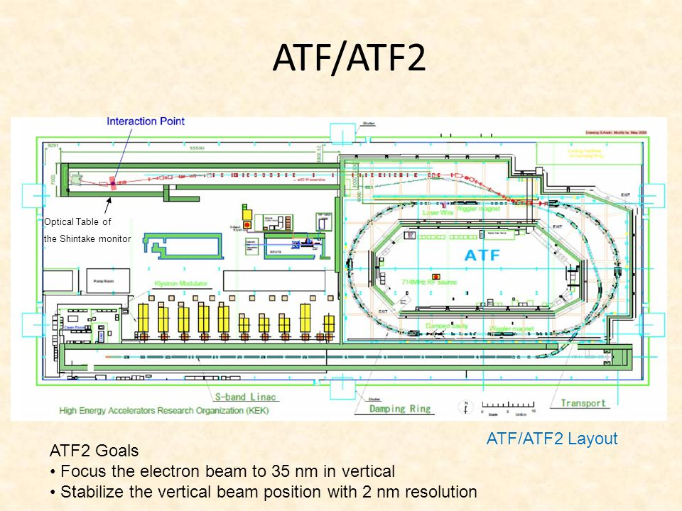 ATF/ATF2 ATF/ATF2 Layout ATF2 Goals Focus the electron beam to 35 nm in vertical Stabilize the vertical beam position with 2 nm resolution Optical Tab
