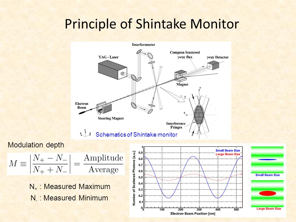 Result by End of May Horizontal beam size measurement by laserwire – laser size at the IP : σ L =10-15 um Q-scan at the IP was performed by laserwire mode Horizontal beam size measurementQ-scan of horizontal beam size Example:  = 26.6 um emittance from fitting  x  = 2.5 nm (σ L =10 um)  x = 2.0 nm (σ L =15 um)