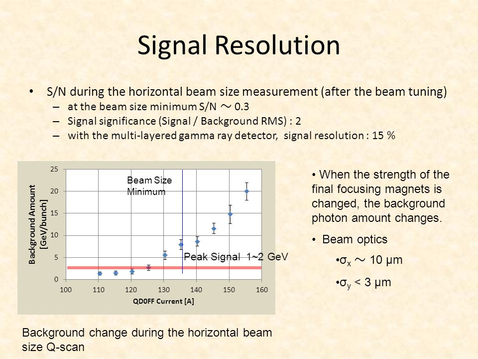 Expected Beam Size Resolution Parameters used in the simulation ・ RMS of background photon amount: 10 % of signal photons ・ RMS of electron beam position: 30 % of beam size ・ Stability of laser fringe phase: 400 mrad ・ Stability of laser power: 6.8 % ・ One measurement time: 1 minute Resolution of simulated beam size measurement