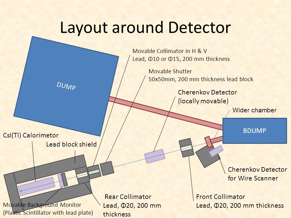 Layout around Detector DUMP Cherenkov Detector for Wire Scanner Front Collimator Lead, Φ20, 200 mm thickness Movable Collimator in H & V Lead, Φ10 or