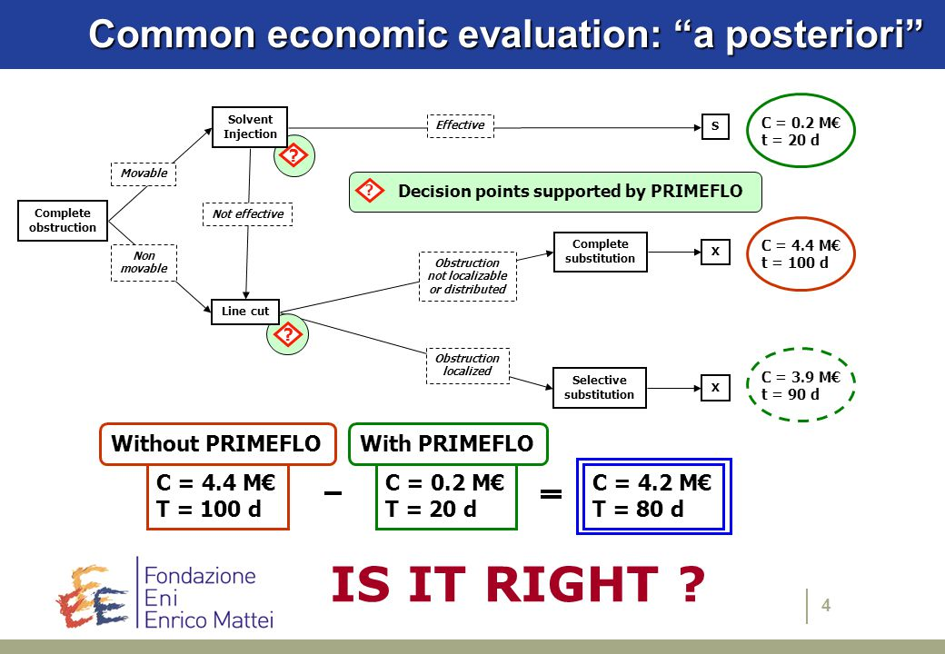 5 Limits of the economic evaluation a posteriori The economic evaluation a posteriori (comparison between the repair costs with and without PRIMEFLO) is not meaningful or appealing when the information provided by PRIMEFLO: 1.simply confirm the planned intervention procedure 2.lead to the worst case, e.g.