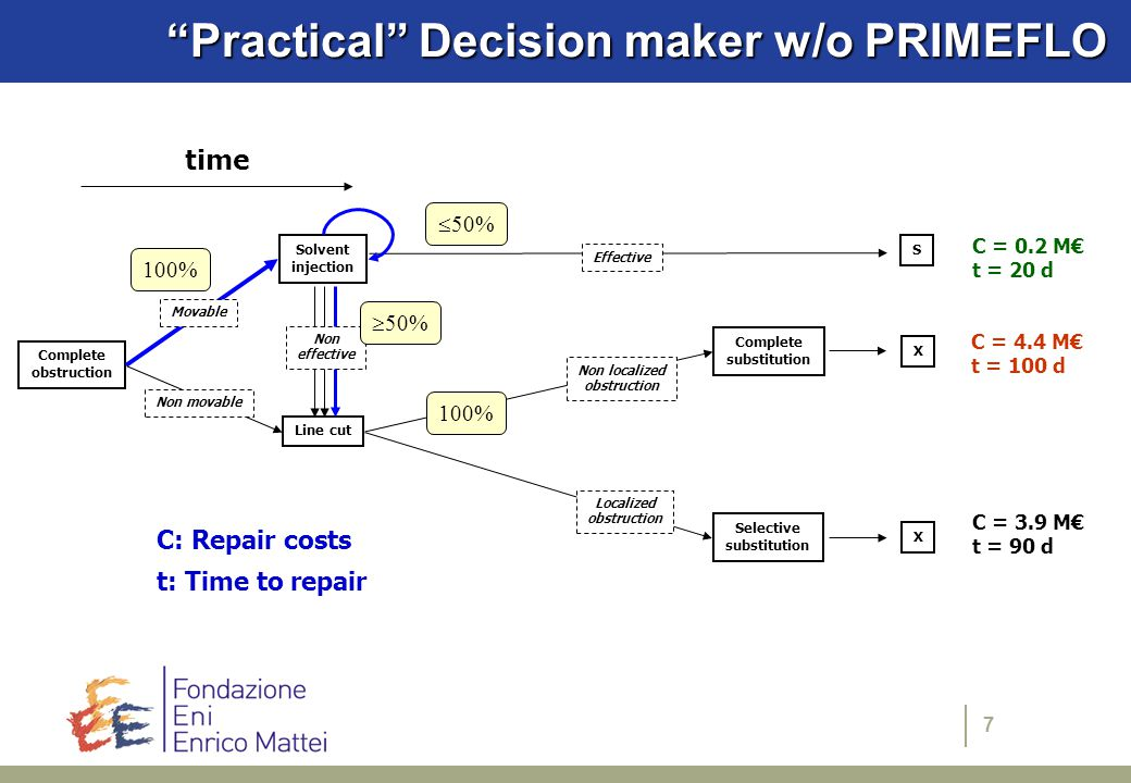 7 Practical Decision maker w/o PRIMEFLO Complete obstruction Solvent injection Line cut S Complete substitution Selective substitution Movable Non movable Effective Non localized obstruction Localized obstruction X X C = 0.2 M€ t = 20 d C = 4.4 M€ t = 100 d C = 3.9 M€ t = 90 d C: Repair costs t: Time to repair time Non effective 100%  50%  50% 100%