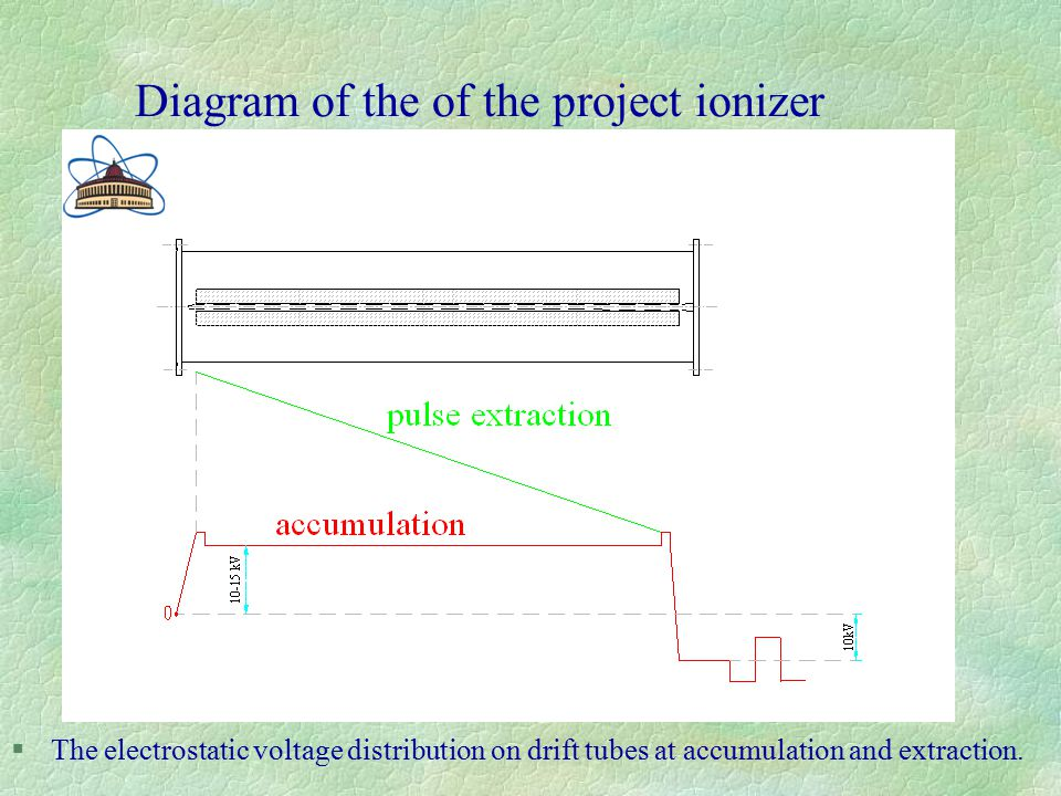 §The electrostatic voltage distribution on drift tubes at accumulation and extraction.