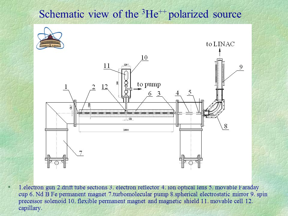 Schematic view of the 3 Не ++ polarized source §1.electron gun 2.drift tube sections 3.