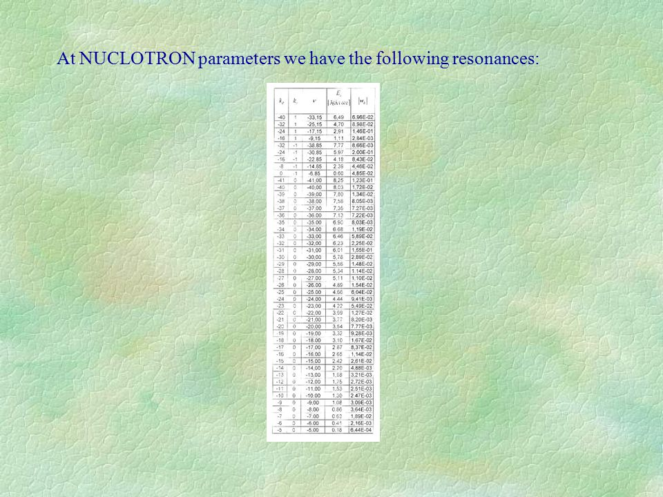 At NUCLOTRON parameters we have the following resonances: