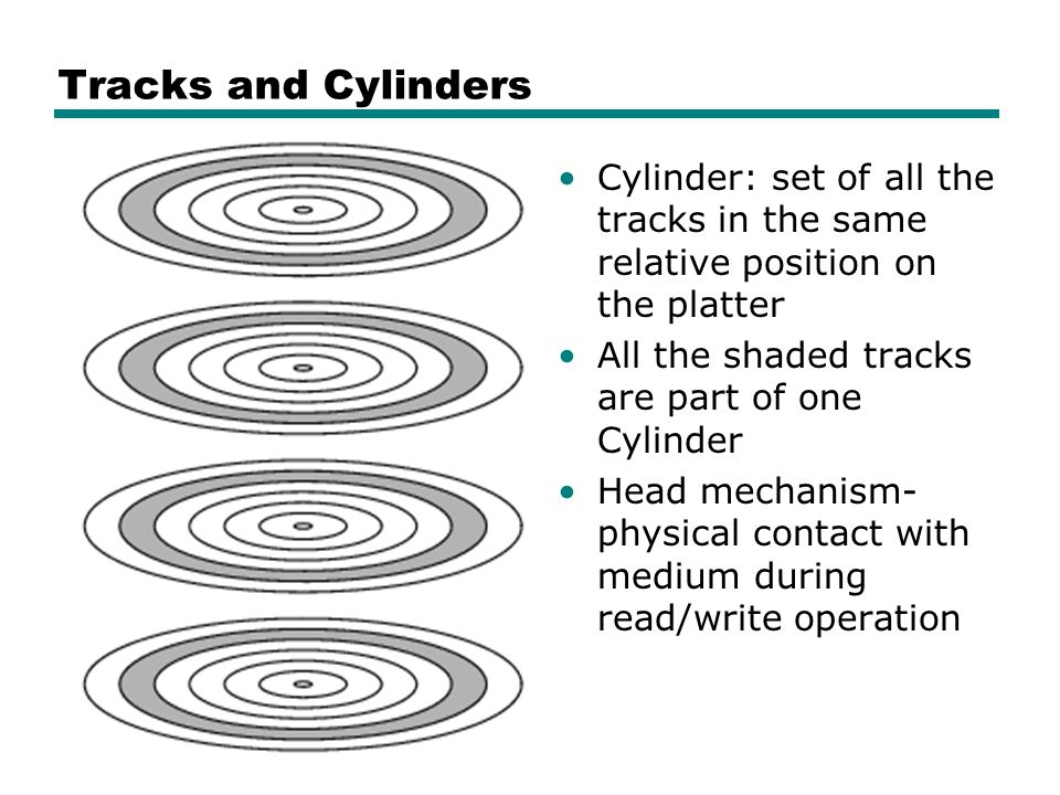 Tracks and Cylinders Cylinder: set of all the tracks in the same relative position on the platter All the shaded tracks are part of one Cylinder Head mechanism- physical contact with medium during read/write operation