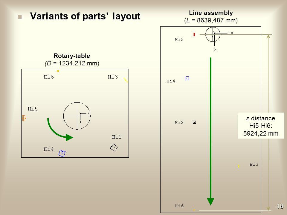 xz – horizontal plane n Variants of product`s initial orientation Hi6Hi5 Hi2 Hi4 Hi3 17