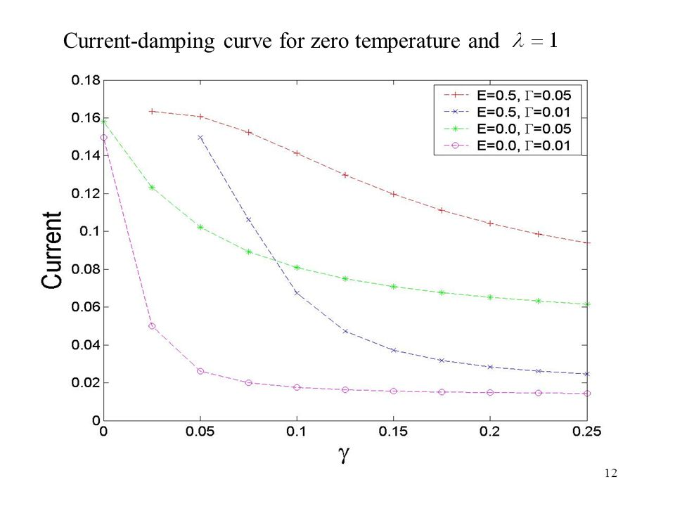 12 Current-damping curve for zero temperature and