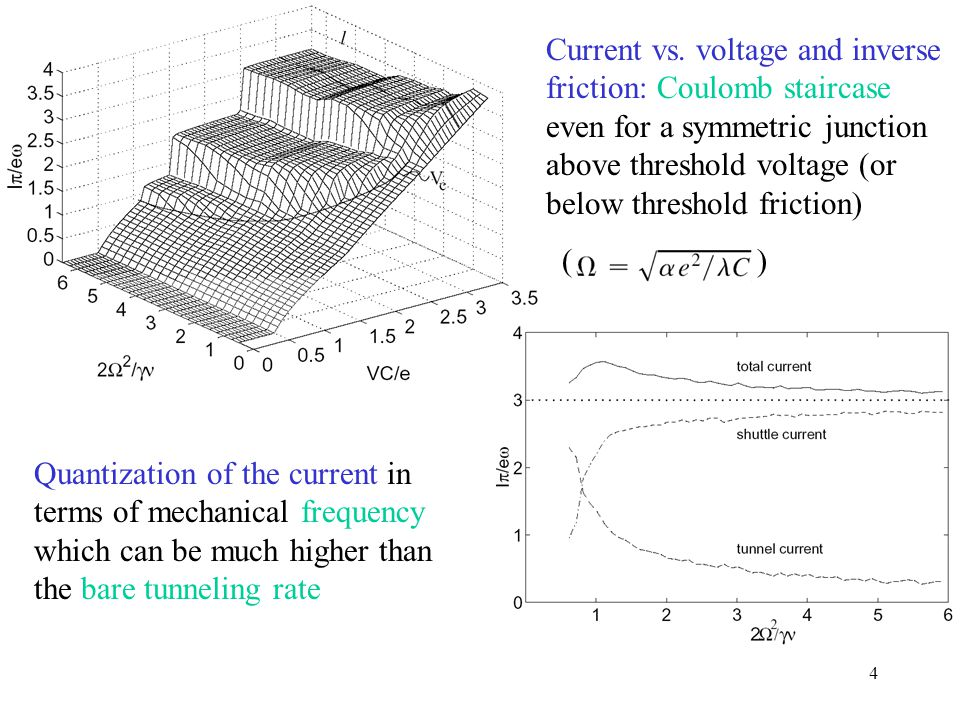4 Quantization of the current in terms of mechanical frequency which can be much higher than the bare tunneling rate Current vs. voltage and inverse f