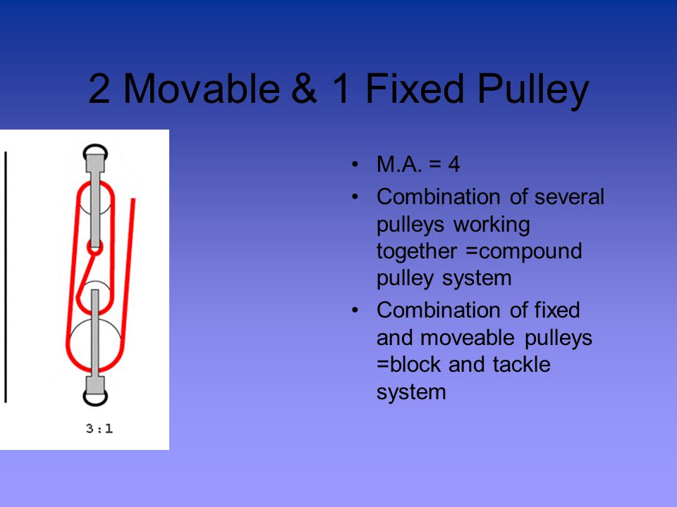 2 Movable & 1 Fixed Pulley M.A.