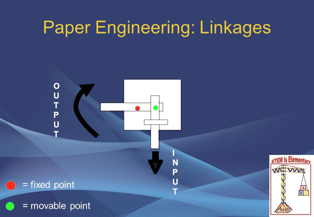 Paper Engineering: Linkages = fixed point = movable point INPUTINPUT OUTPUTOUTPUT