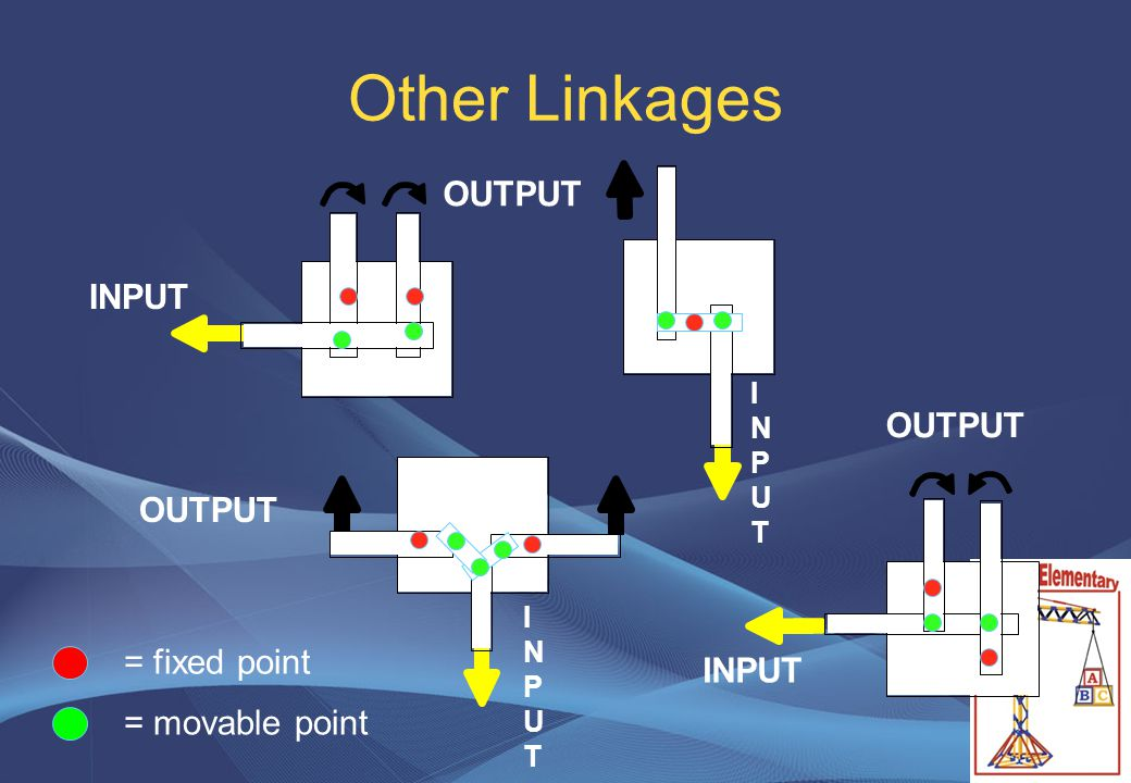 Other Linkages = fixed point = movable point INPUT INPUTINPUT INPUTINPUT OUTPUT