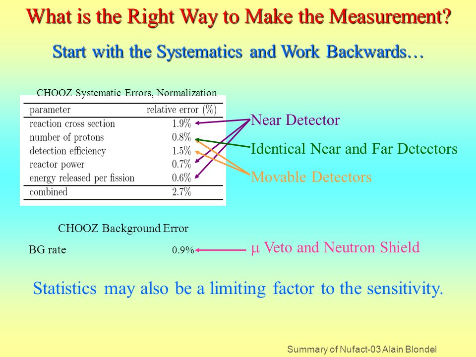 Summary of Nufact-03 Alain Blondel Movable Detector Scenario The far detector spends about 10% of the run at the near site where the relative efficiency of the two detectors is measured head-to-head.