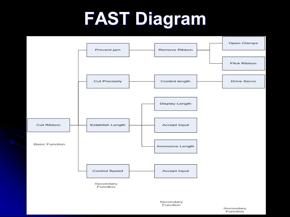 FAST Diagram