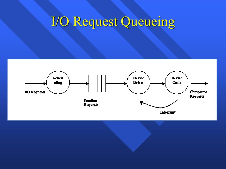 I/O Request Queueing