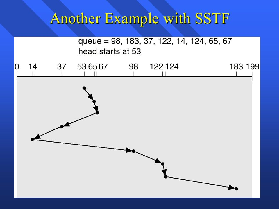 Another Example with SSTF