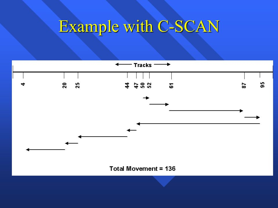 Example with C-SCAN