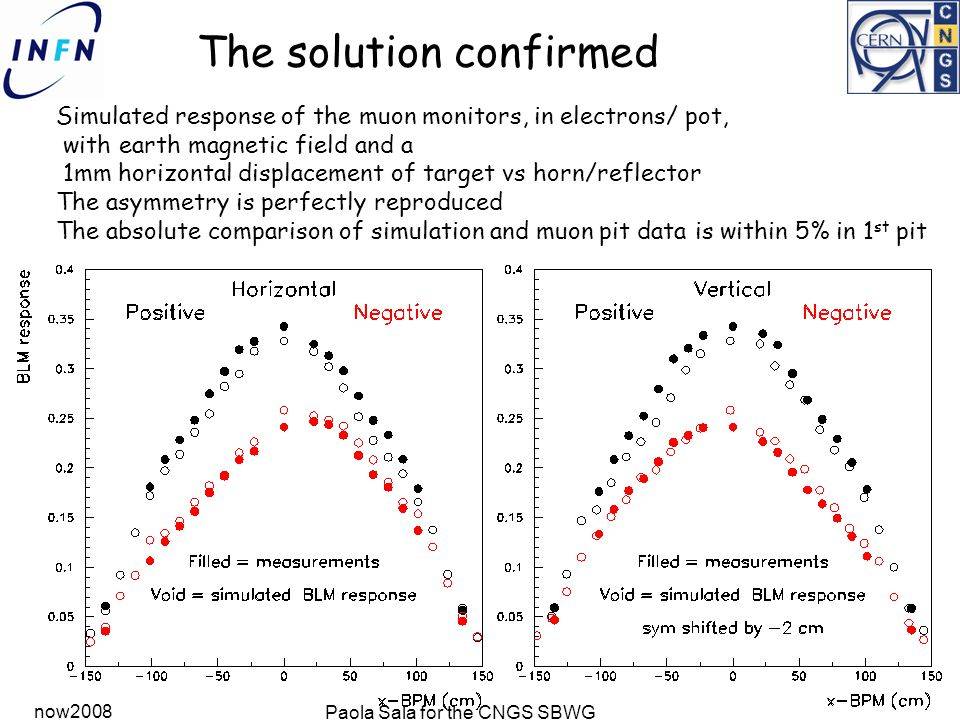 now2008 Paola Sala for the CNGS SBWG The solution confirmed Simulated response of the muon monitors, in electrons/ pot, with earth magnetic field and a 1mm horizontal displacement of target vs horn/reflector The asymmetry is perfectly reproduced The absolute comparison of simulation and muon pit data is within 5% in 1 st pit