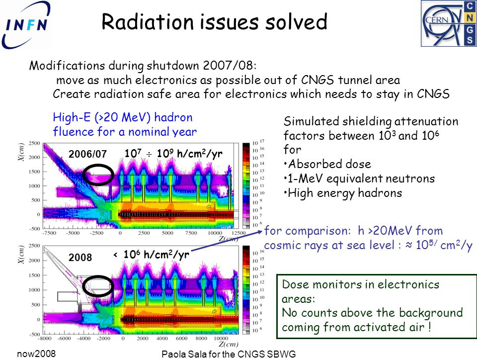 now2008 Paola Sala for the CNGS SBWG Radiation issues solved Modifications during shutdown 2007/08: move as much electronics as possible out of CNGS tunnel area Create radiation safe area for electronics which needs to stay in CNGS High-E (>20 MeV) hadron fluence for a nominal year 2006/07 2008 < 10 6 h/cm 2 /yr 10 7  10 9 h/cm 2 /yr Simulated shielding attenuation factors between 10 3 and 10 6 for Absorbed dose 1-MeV equivalent neutrons High energy hadrons Dose monitors in electronics areas: No counts above the background coming from activated air .