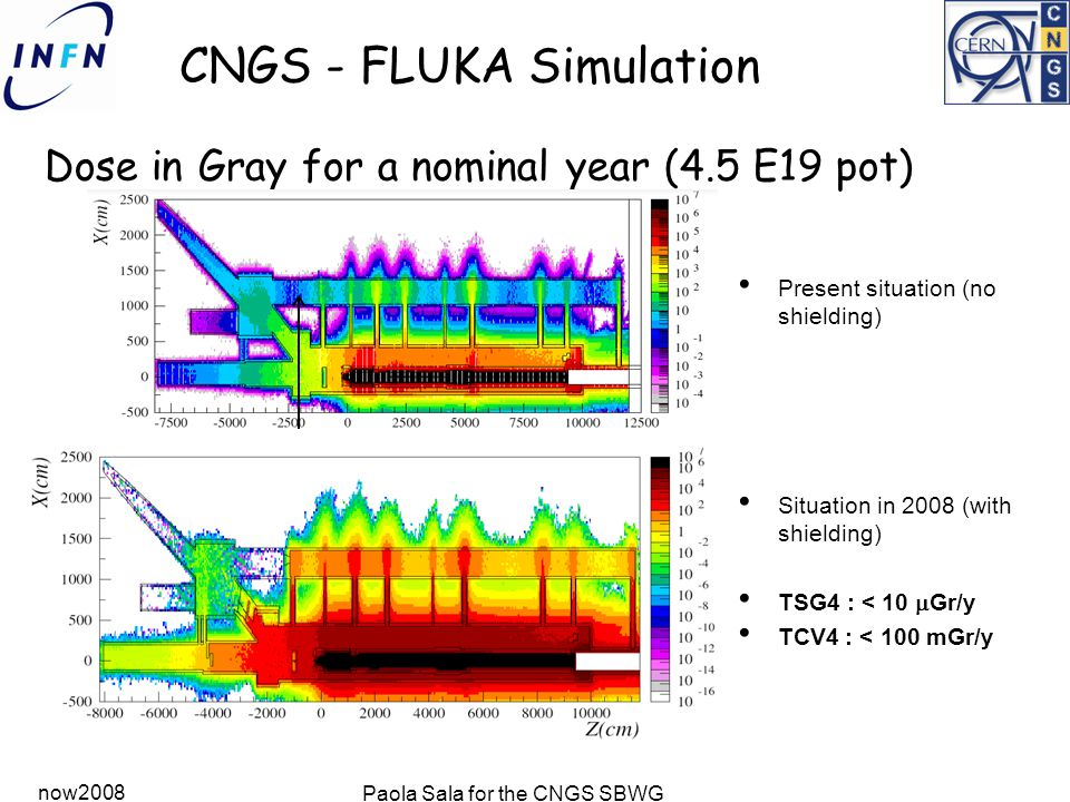 now2008 Paola Sala for the CNGS SBWG CNGS - FLUKA Simulation Dose in Gray for a nominal year (4.5 E19 pot) Present situation (no shielding) Situation in 2008 (with shielding) TSG4 : < 10  Gr/y TCV4 : < 100 mGr/y F 10 6