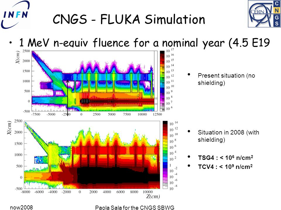 now2008 Paola Sala for the CNGS SBWG CNGS - FLUKA Simulation 1 MeV n-equiv fluence for a nominal year (4.5 E19 pot) Present situation (no shielding) Situation in 2008 (with shielding) TSG4 : < 10 6 n/cm 2 TCV4 : < 10 9 n/cm 2 F 10 6