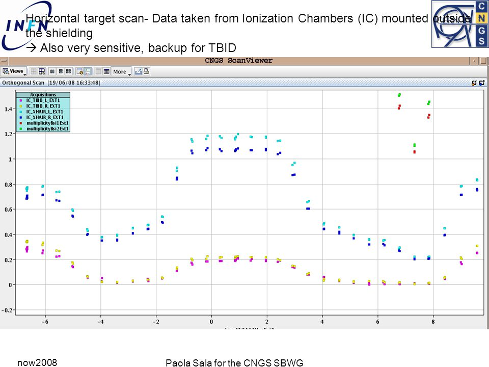 now2008 Paola Sala for the CNGS SBWG Horizontal target scan- Data taken from Ionization Chambers (IC) mounted outside the shielding  Also very sensitive, backup for TBID