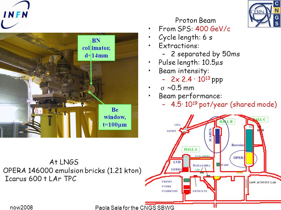 now2008 Paola Sala for the CNGS SBWG BN collimator, d=14mm Be window, t=100  m Proton Beam From SPS: 400 GeV/c Cycle length: 6 s Extractions: –2 separated by 50ms Pulse length: 10.5  s Beam intensity: –2x 2.4 · 10 13 ppp  ~0.5  mm Beam performance: –4.5· 10 19 pot/year (shared mode) At LNGS OPERA 146000 emulsion bricks (1.21 kton) Icarus 600 t LAr TPC