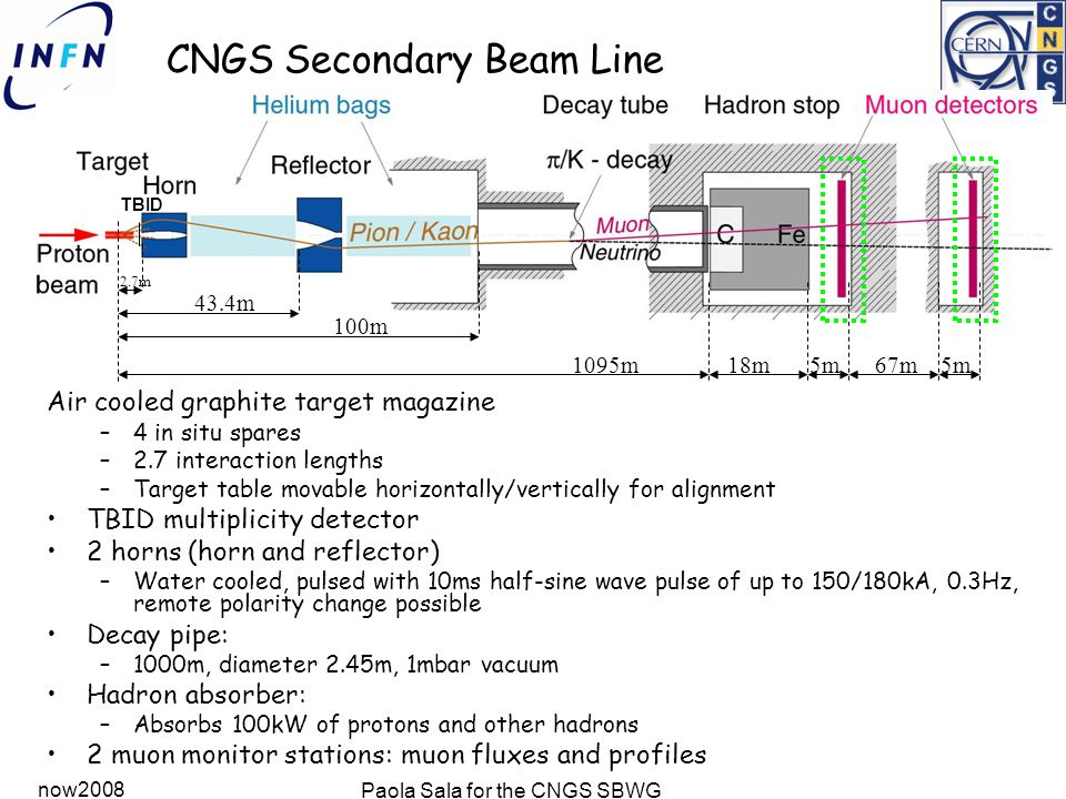 now2008 Paola Sala for the CNGS SBWG Radiation issues solved Modifications during shutdown 2007/08: move as much electronics as possible out of CNGS tunnel area Create radiation safe area for electronics which needs to stay in CNGS High-E (>20 MeV) hadron fluence for a nominal year 2006/07 2008 < 10 6 h/cm 2 /yr 10 7  10 9 h/cm 2 /yr Simulated shielding attenuation factors between 10 3 and 10 6 for Absorbed dose 1-MeV equivalent neutrons High energy hadrons Dose monitors in electronics areas: No counts above the background coming from activated air .